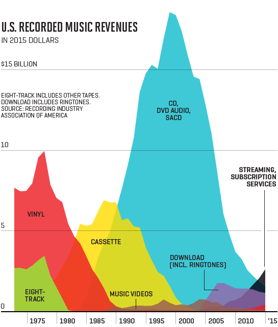 music industry revenues from fortune 1 november 2016